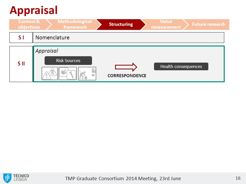 TMP Graduate Consortium 2014 Meeting, 23rd June 16 Appraisal Context & objectives Methodological framework Structuring Value measurement Future research Appraisal CORRESPONDENCE S II Risk Sources Health consequences Nomenclature S I