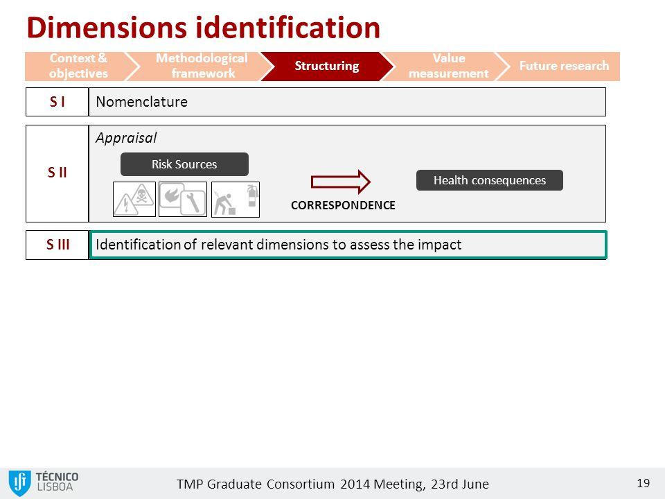 TMP Graduate Consortium 2014 Meeting, 23rd June 19 Context & objectives Methodological framework Structuring Value measurement Future research Dimensi