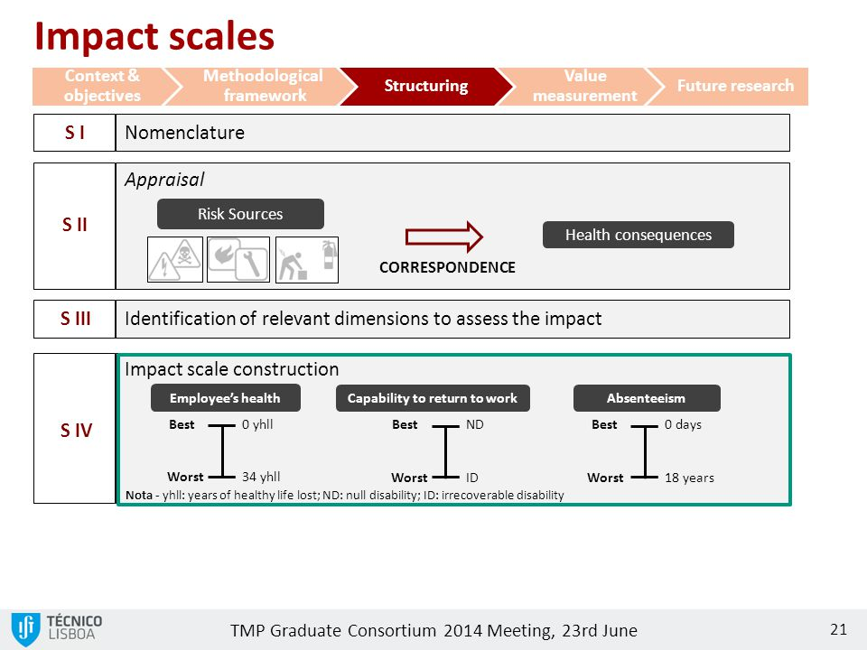 TMP Graduate Consortium 2014 Meeting, 23rd June 21 Context & objectives Methodological framework Structuring Value measurement Future research Impact