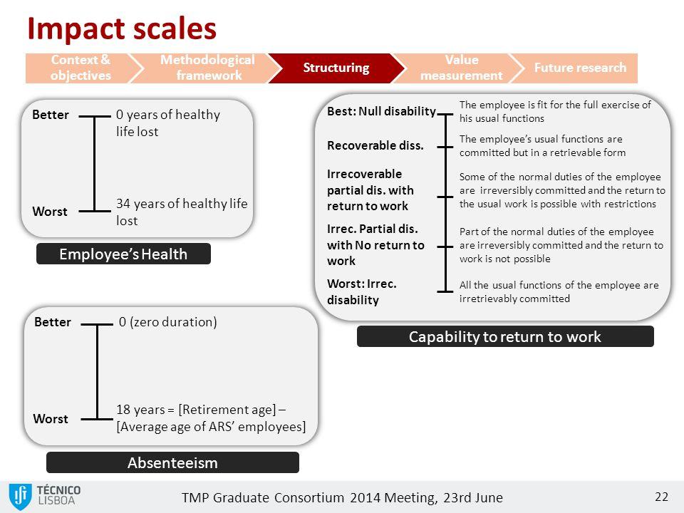 TMP Graduate Consortium 2014 Meeting, 23rd June 22 0 years of healthy life lost 34 years of healthy life lost Worst Better Employee's Health Best: Nul