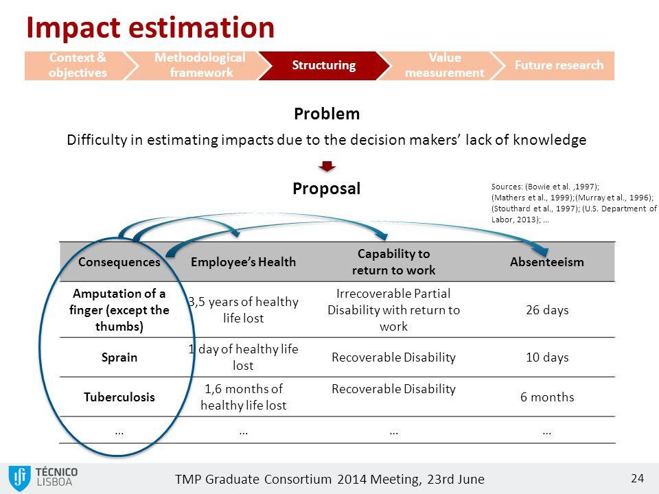 TMP Graduate Consortium 2014 Meeting, 23rd June Problem Difficulty in estimating impacts due to the decision makers' lack of knowledge Proposal 24 Sources: (Bowie et al.,1997); (Mathers et al., 1999);(Murray et al., 1996); (Stouthard et al., 1997); (U.S.
