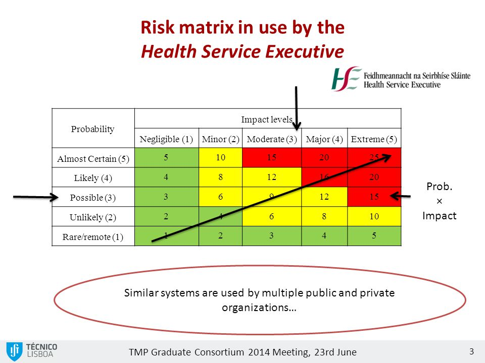 TMP Graduate Consortium 2014 Meeting, 23rd June Probability Impact levels Negligible (1)Minor (2)Moderate (3)Major (4)Extreme (5) Almost Certain (5) 510152025 Likely (4) 48121620 Possible (3) 3691215 Unlikely (2) 246810 Rare/remote (1) 12345 Risk matrix in use by the Health Service Executive 3 Prob.