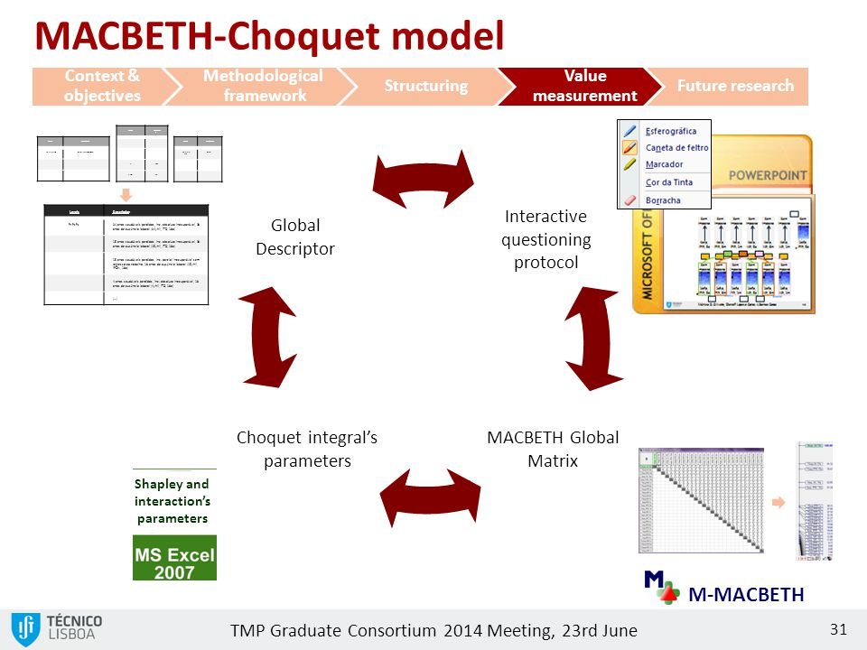TMP Graduate Consortium 2014 Meeting, 23rd June 31 Global Descriptor Interactive questioning protocol MACBETH Global Matrix Choquet integral's paramet
