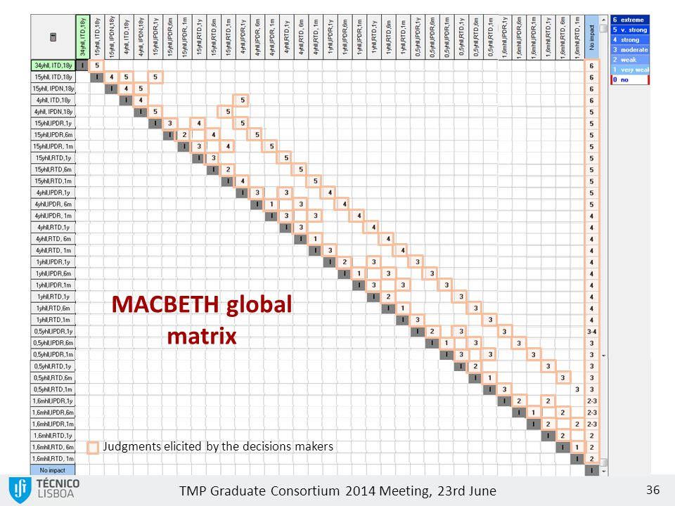 TMP Graduate Consortium 2014 Meeting, 23rd June 36 MACBETH global matrix Judgments elicited by the decisions makers