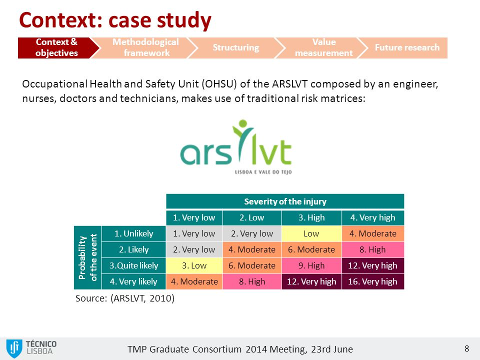 TMP Graduate Consortium 2014 Meeting, 23rd June 8 Occupational Health and Safety Unit (OHSU) of the ARSLVT composed by an engineer, nurses, doctors an