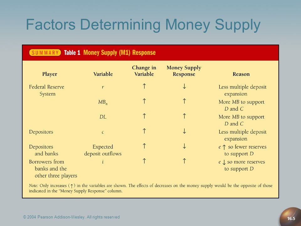 © 2004 Pearson Addison-Wesley. All rights reserved 16-5 Factors Determining Money Supply