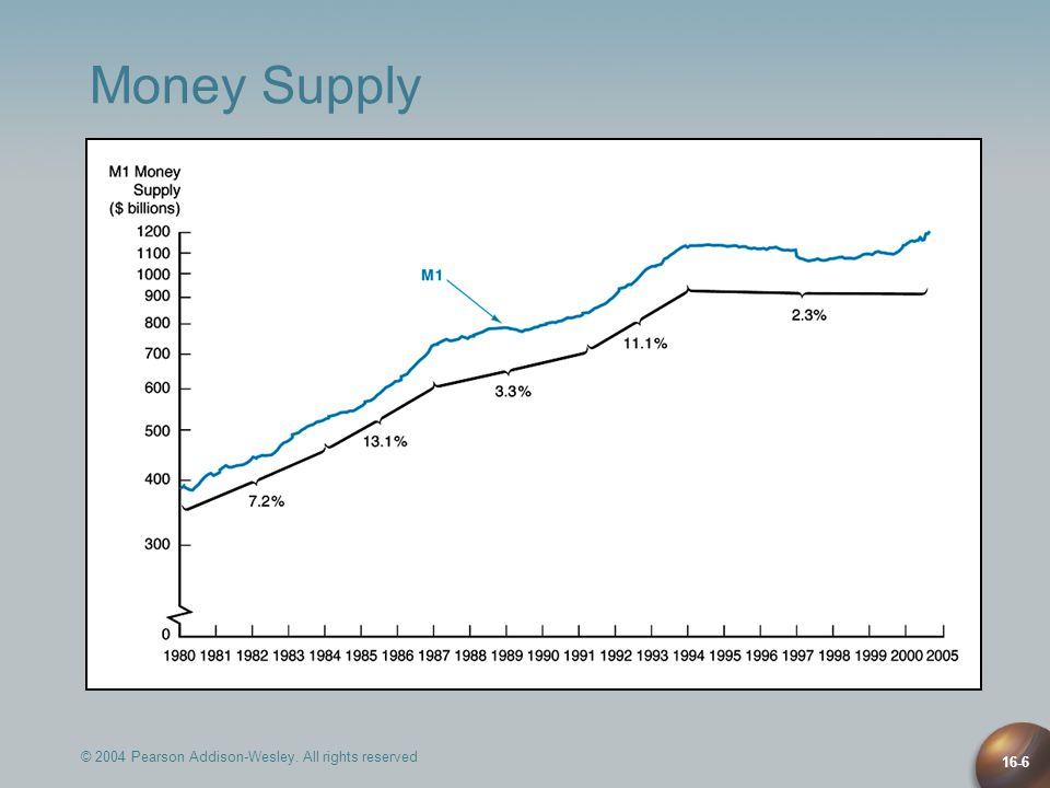 © 2004 Pearson Addison-Wesley. All rights reserved 16-6 Money Supply