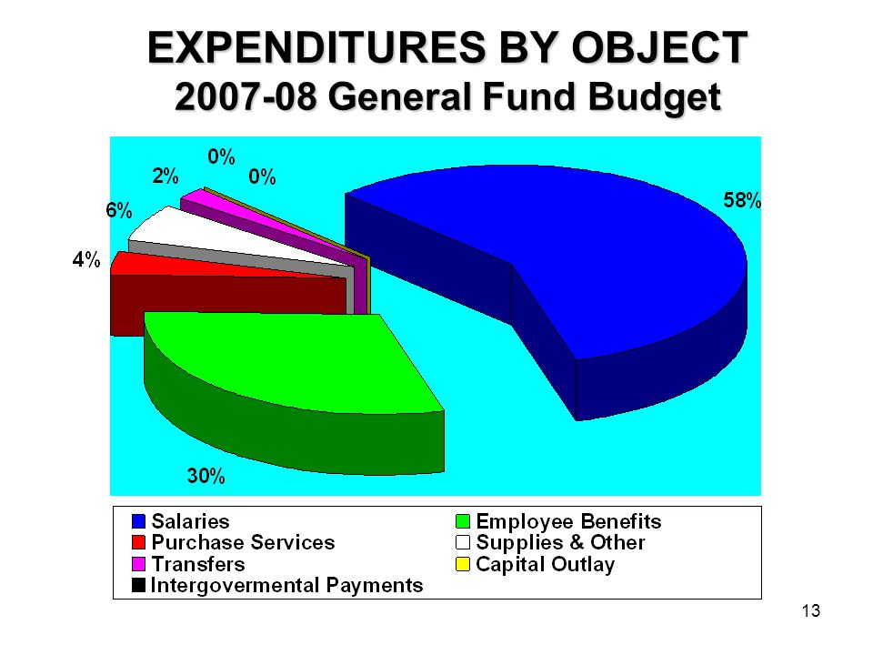 13 EXPENDITURES BY OBJECT 2007-08 General Fund Budget