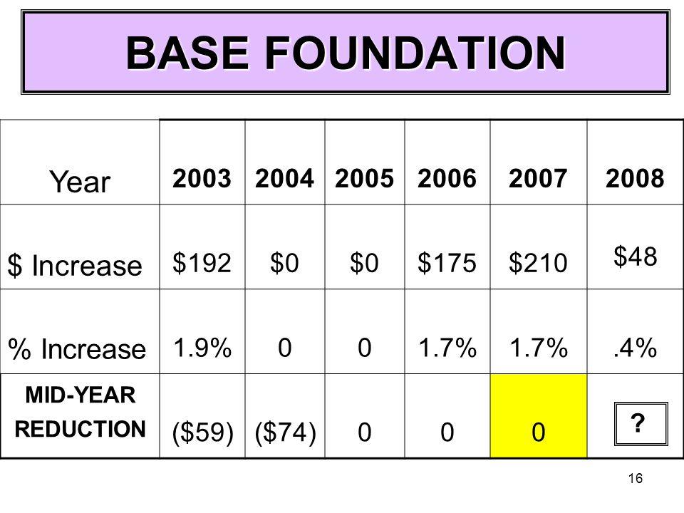 16 BASE FOUNDATION Year 200320042005200620072008 $ Increase $192$0 $175$210 $48 % Increase 1.9%001.7%.4% MID-YEAR REDUCTION ($59)($74)000 ?