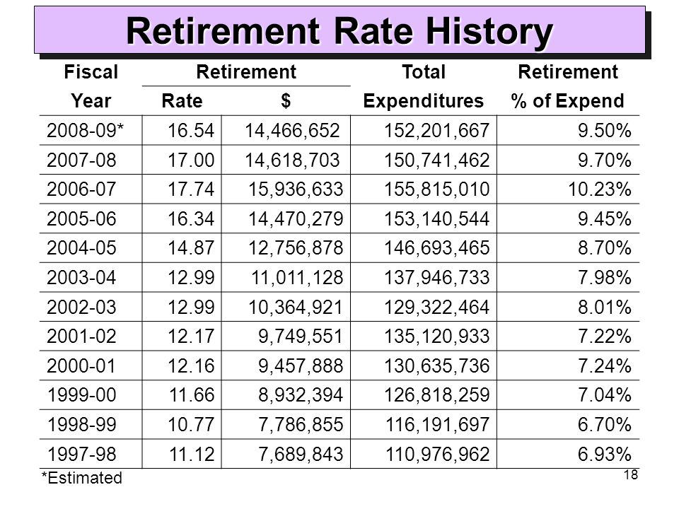 18 Retirement Rate History FiscalRetirementTotalRetirement YearRate$Expenditures% of Expend 2008-09*16.54 14,466,652 152,201,6679.50% 2007-0817.00 14,618,703 150,741,4629.70% 2006-0717.7415,936,633155,815,01010.23% 2005-0616.3414,470,279153,140,5449.45% 2004-0514.8712,756,878146,693,4658.70% 2003-0412.9911,011,128137,946,7337.98% 2002-0312.9910,364,921129,322,4648.01% 2001-0212.179,749,551135,120,9337.22% 2000-0112.169,457,888130,635,7367.24% 1999-0011.668,932,394126,818,2597.04% 1998-9910.777,786,855116,191,6976.70% 1997-9811.127,689,843110,976,9626.93% *Estimated