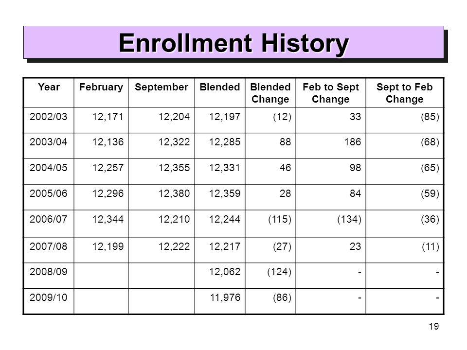 19 Enrollment History YearFebruarySeptemberBlendedBlended Change Feb to Sept Change Sept to Feb Change 2002/0312,17112,20412,197(12)33(85) 2003/0412,1