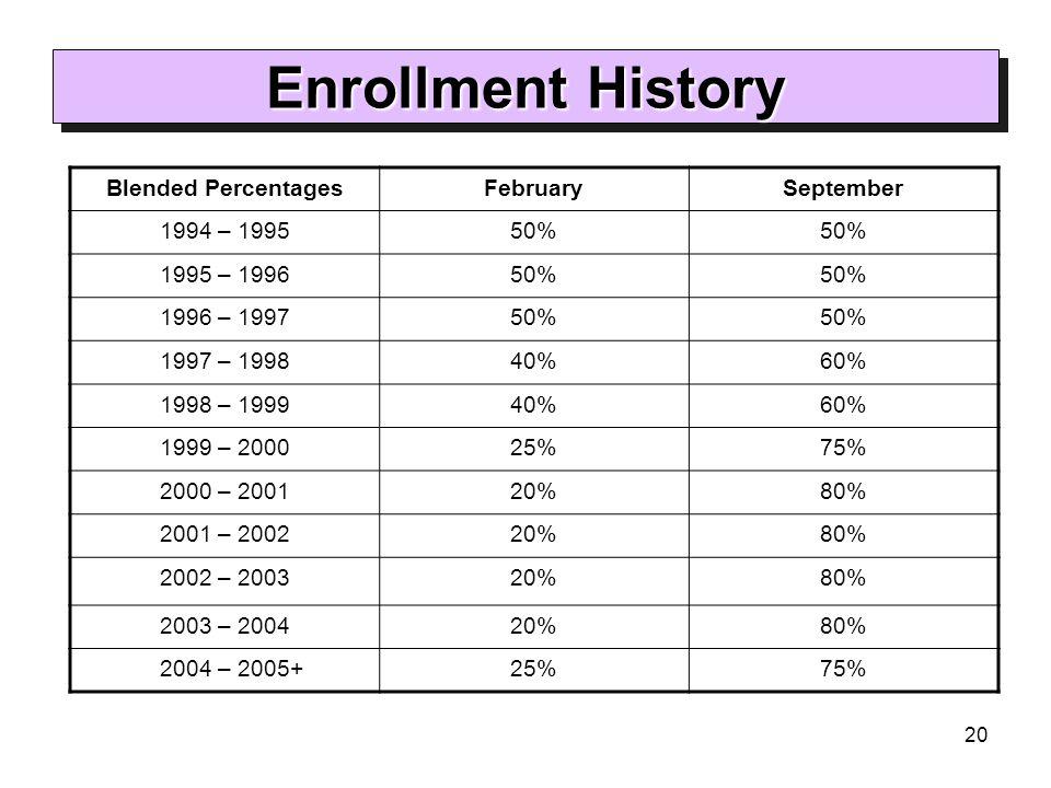 20 Enrollment History Blended PercentagesFebruarySeptember 1994 – 199550% 1995 – 199650% 1996 – 199750% 1997 – 199840%60% 1998 – 199940%60% 1999 – 200025%75% 2000 – 200120%80% 2001 – 200220%80% 2002 – 200320%80% 2003 – 200420%80% 2004 – 2005+25%75%