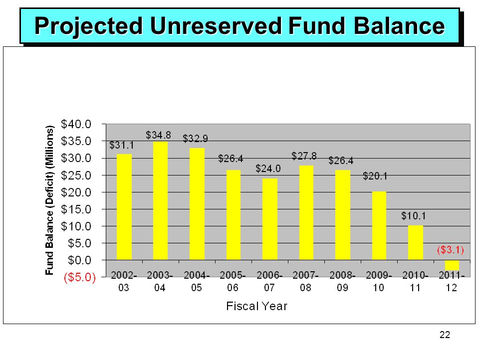 22 Projected Unreserved Fund Balance