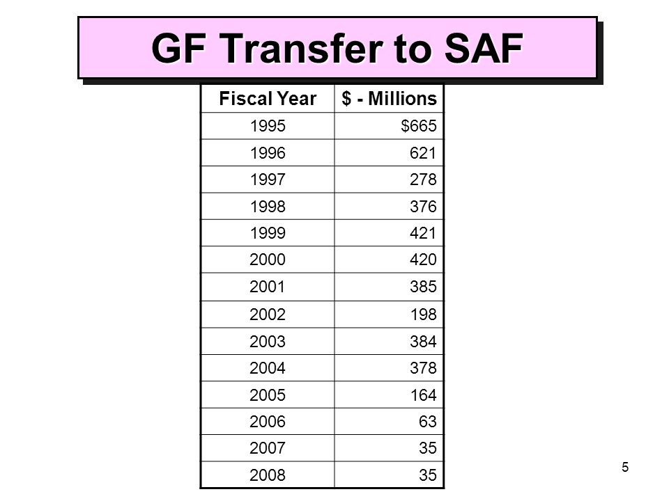 5 GF Transfer to SAF Fiscal Year$ - Millions 1995$665 1996621 1997278 1998376 1999421 2000420 2001385 2002198 2003384 2004378 2005164 200663 200735 20