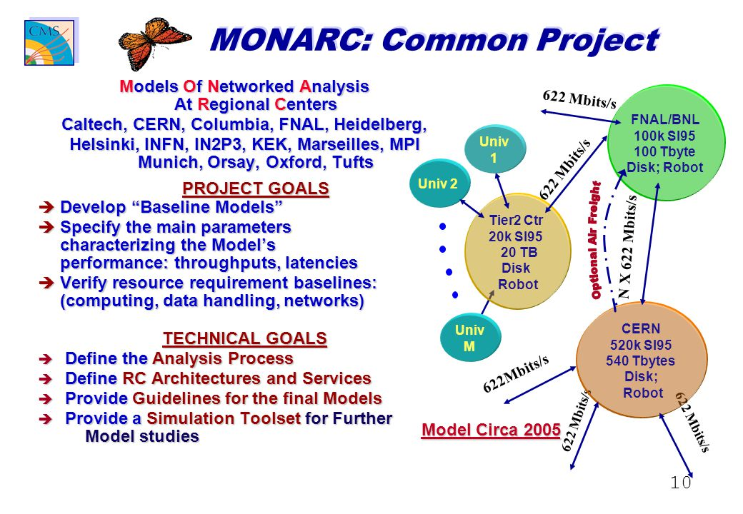 10 MONARC: Common Project Models Of Networked Analysis At Regional Centers Caltech, CERN, Columbia, FNAL, Heidelberg, Helsinki, INFN, IN2P3, KEK, Marseilles, MPI Munich, Orsay, Oxford, Tufts PROJECT GOALS è Develop Baseline Models è Specify the main parameters characterizing the Model's performance: throughputs, latencies è Verify resource requirement baselines: (computing, data handling, networks) TECHNICAL GOALS è Define the Analysis Process è Define RC Architectures and Services è Provide Guidelines for the final Models è Provide a Simulation Toolset for Further Model studies 622 Mbits/s Univ 2 CERN 520k SI95 540 Tbytes Disk; Robot Tier2 Ctr 20k SI95 20 TB Disk Robot FNAL/BNL 100k SI95 100 Tbyte Disk; Robot 622 Mbits/s N X 622 Mbits/s 622Mbits/s Univ 1 Univ M Model Circa 2005
