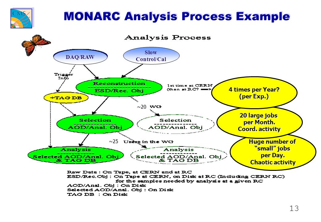 13 MONARC Analysis Process Example DAQ/RAW Slow Control/Cal ~20 ~25 Huge number of small jobs per Day.