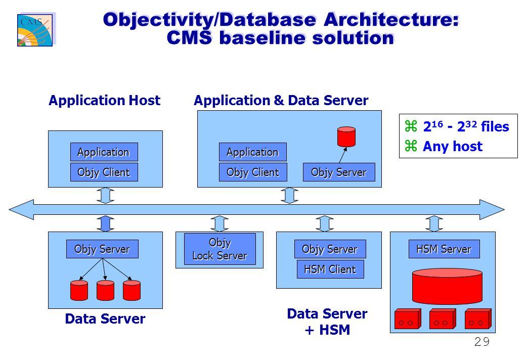 29 Objectivity/Database Architecture: CMS baseline solution Application Objy Client Objy Server Objy Lock Server Objy Server HSM Client HSM Server Application Objy Client Objy Server Application Host Application & Data Server Data Server + HSM  2 16 - 2 32 files  Any host