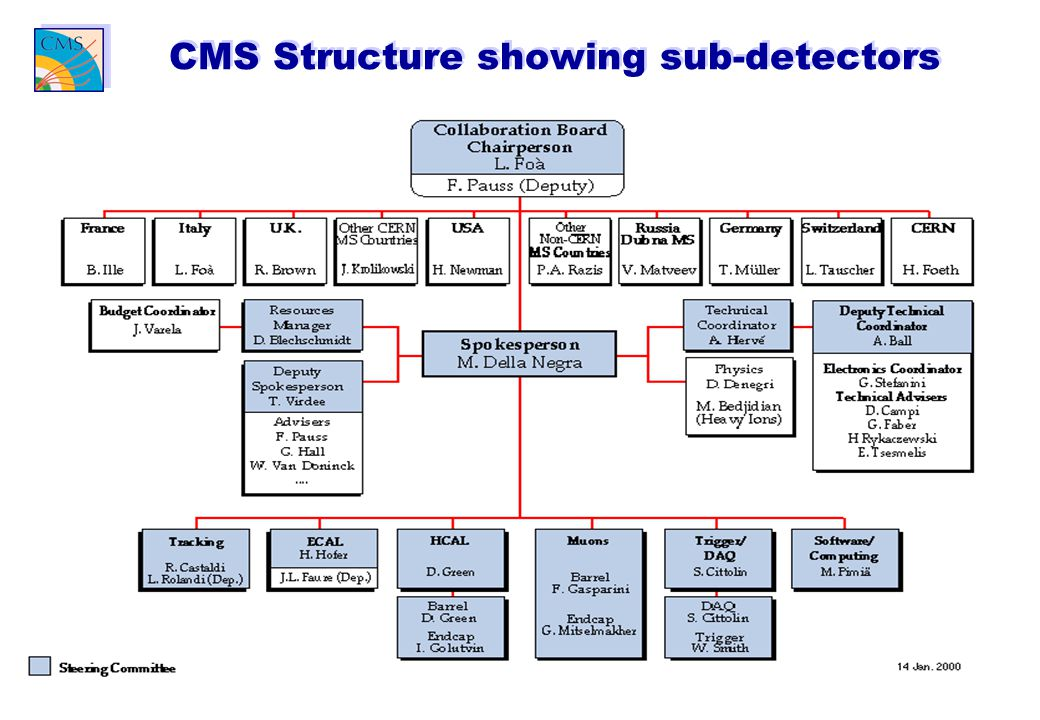 3 CMS Structure showing sub-detectors