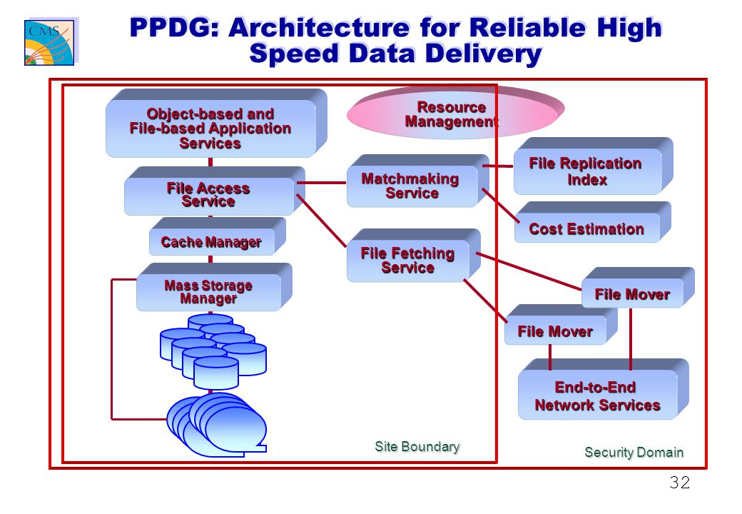 32 PPDG: Architecture for Reliable High Speed Data Delivery Object-based and File-based Application Services Cache Manager File Access Service MatchmakingService Cost Estimation File Fetching Service File Replication Index End-to-End Network Services Mass Storage Manager ResourceManagement File Mover Site Boundary Security Domain