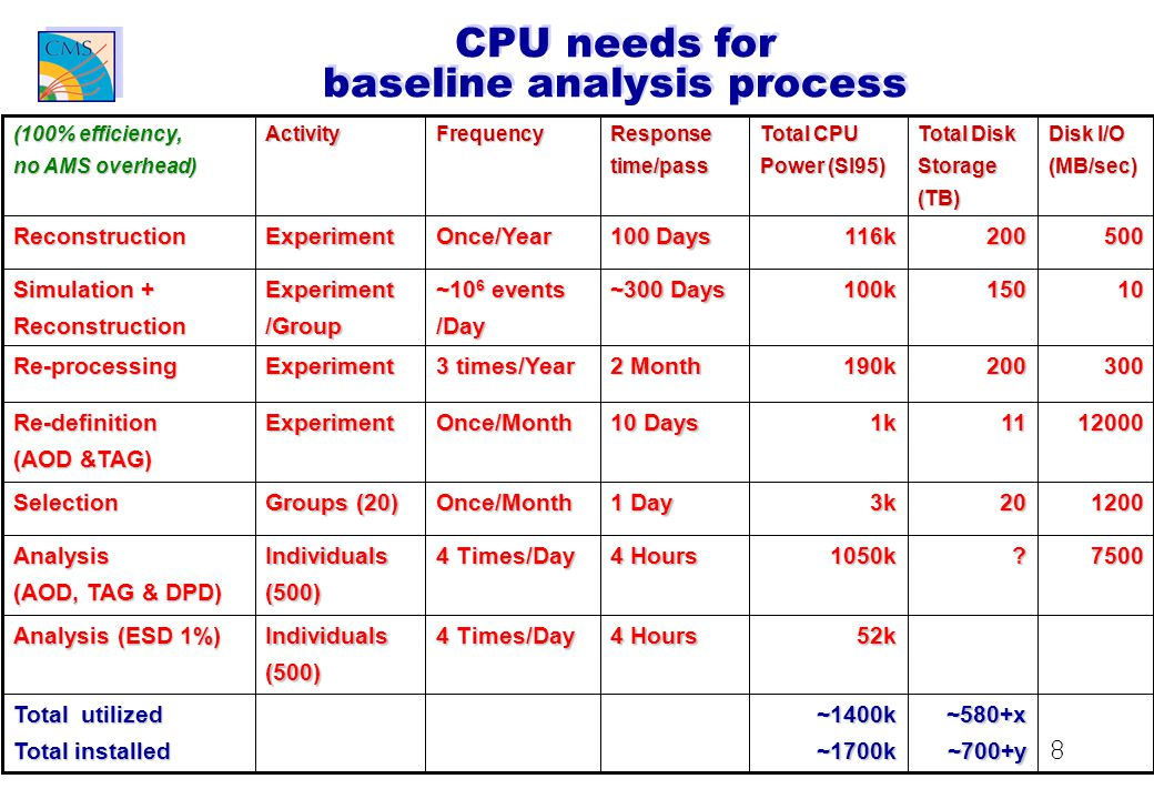 8 CPU needs for baseline analysis process 52k 4 Hours 4 Times/Day Individuals(500) Analysis (ESD 1%) ~580+x ~700+y .