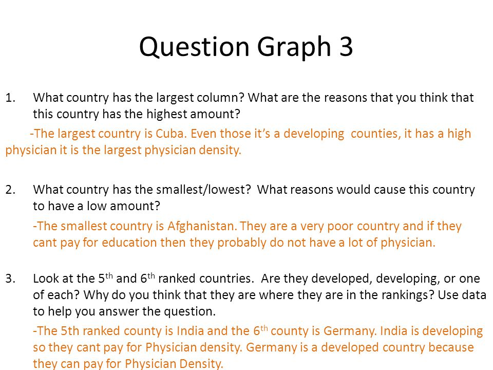 Question Graph 3 1.What country has the largest column.