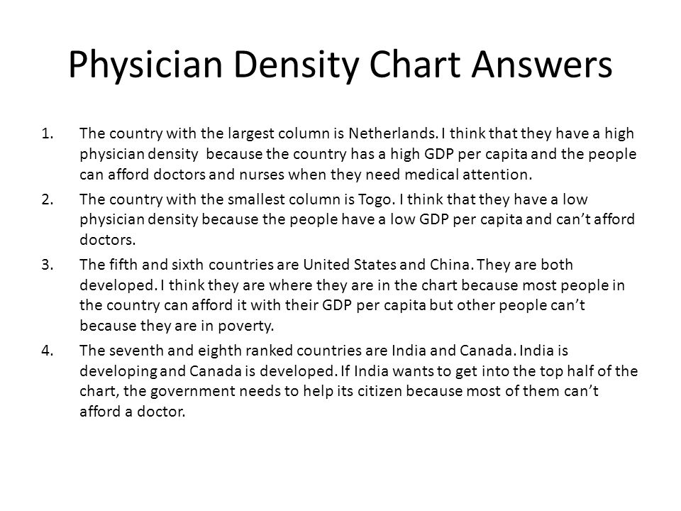 Physician Density Chart Answers 1.The country with the largest column is Netherlands. I think that they have a high physician density because the coun