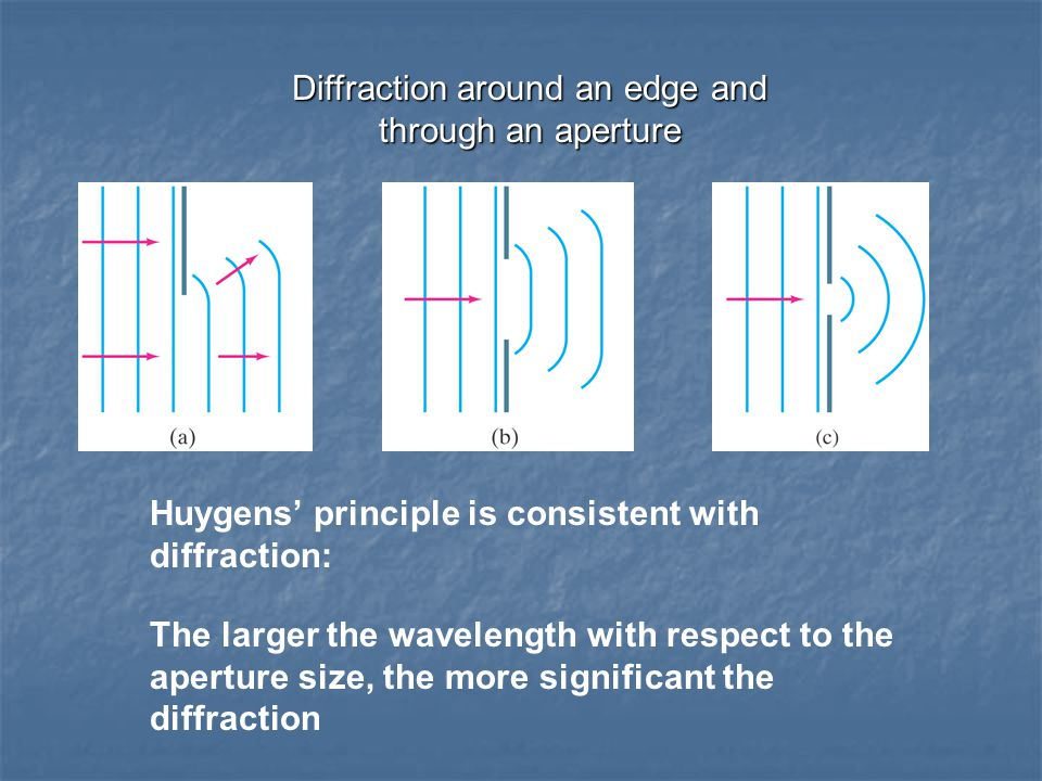 Diffraction around an edge and through an aperture Huygens' principle is consistent with diffraction: The larger the wavelength with respect to the aperture size, the more significant the diffraction