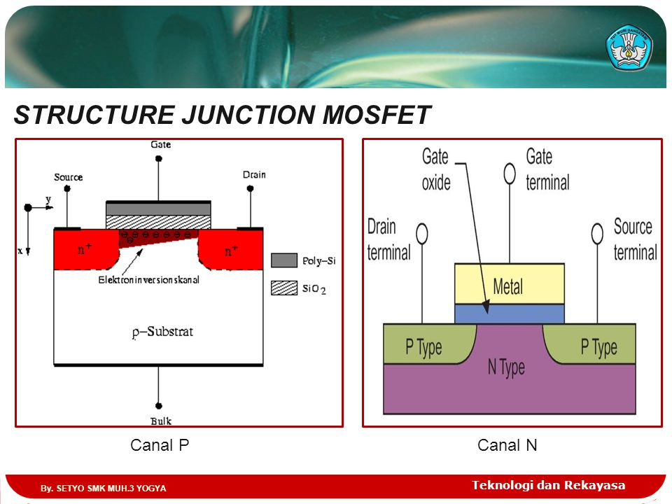 Teknologi dan Rekayasa STRUCTURE JUNCTION MOSFET Canal PCanal N By. SETYO SMK MUH.3 YOGYA