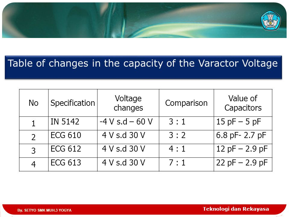 Teknologi dan Rekayasa NoSpecification Voltage changes Comparison Value of Capacitors 1 IN 5142-4 V s.d – 60 V 3 : 115 pF – 5 pF 2 ECG 610 4 V s.d 30 V 3 : 26.8 pF- 2.7 pF 3 ECG 612 4 V s.d 30 V 4 : 112 pF – 2.9 pF 4 ECG 613 4 V s.d 30 V 7 : 122 pF – 2.9 pF Table of changes in the capacity of the Varactor Voltage By.