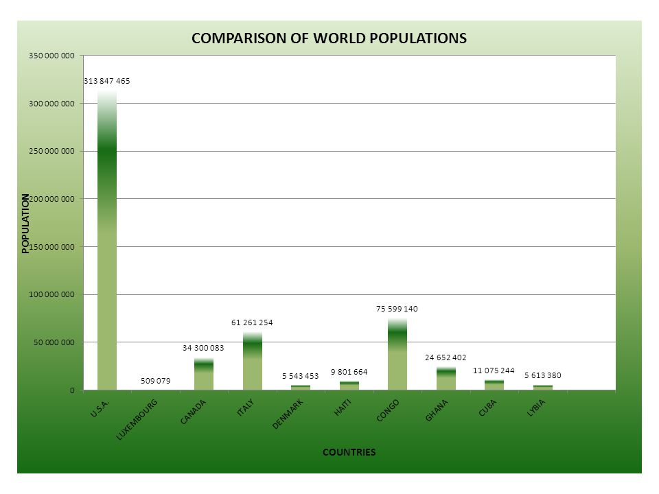 Questions for world population 1.What country has the largest column.