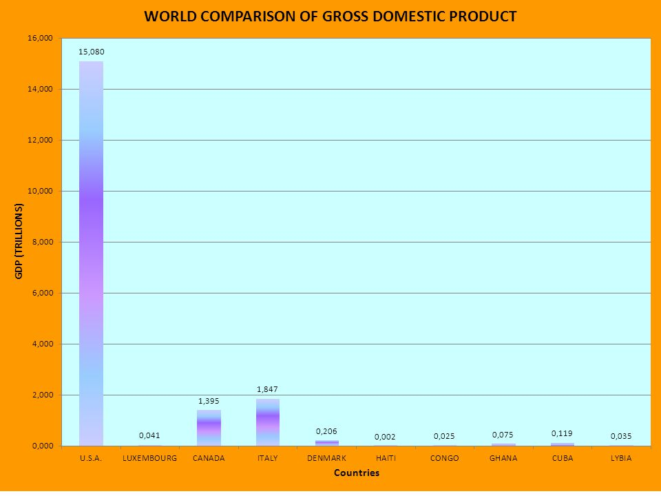 Questions for world GDP 1.What country has the largest column.