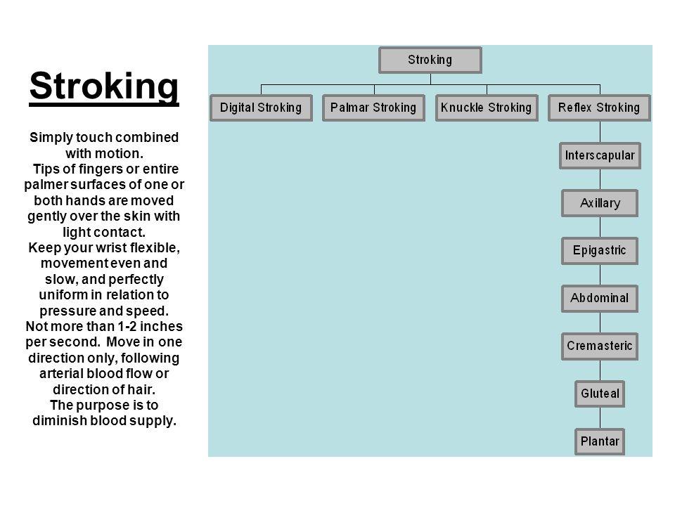 Digital Stroking TypeDigital Application Tip of one or more fingers.