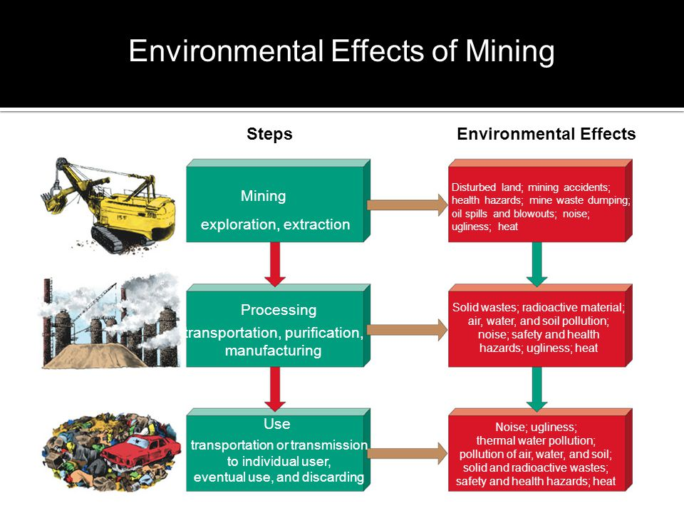Environmental Effects of Mining Steps Mining exploration, extraction Processing transportation, purification, manufacturing Use transportation or transmission to individual user, eventual use, and discarding Environmental Effects Disturbed land; mining accidents; health hazards; mine waste dumping; oil spills and blowouts; noise; ugliness; heat Solid wastes; radioactive material; air, water, and soil pollution; noise; safety and health hazards; ugliness; heat Noise; ugliness; thermal water pollution; pollution of air, water, and soil; solid and radioactive wastes; safety and health hazards; heat