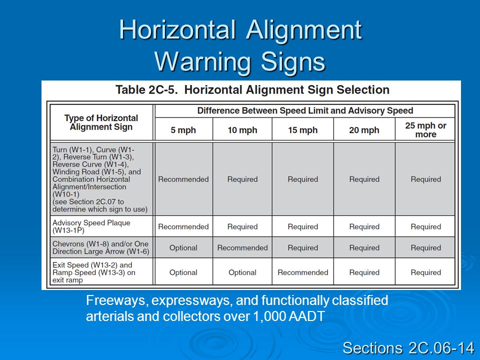 Horizontal Alignment Warning Signs Sections 2C.06-14 Freeways, expressways, and functionally classified arterials and collectors over 1,000 AADT