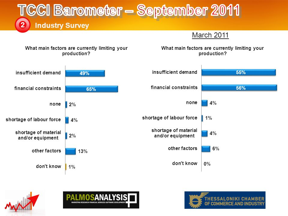 Industry Survey 2 March 2011