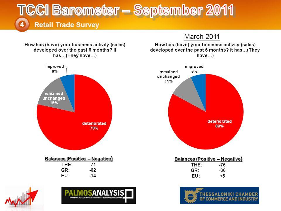 Retail Trade Survey 4 Balances (Positive – Negative ) THE: -76 GR:-36 EU:+5 Balances (Positive – Negative ) THE: -71 GR:-62 EU:-14 March 2011