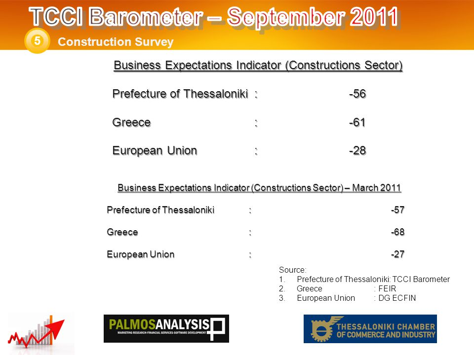 Business Expectations Indicator (Constructions Sector) – March 2011 Prefecture of Thessaloniki: -57 Greece:-68 European Union:-27 Construction Survey 5 Source: 1.Prefecture of Thessaloniki: TCCI Barometer 2.Greece: FEIR 3.European Union: DG ECFIN Business Expectations Indicator (Constructions Sector) Prefecture of Thessaloniki: -56 Greece:-61 European Union:-28
