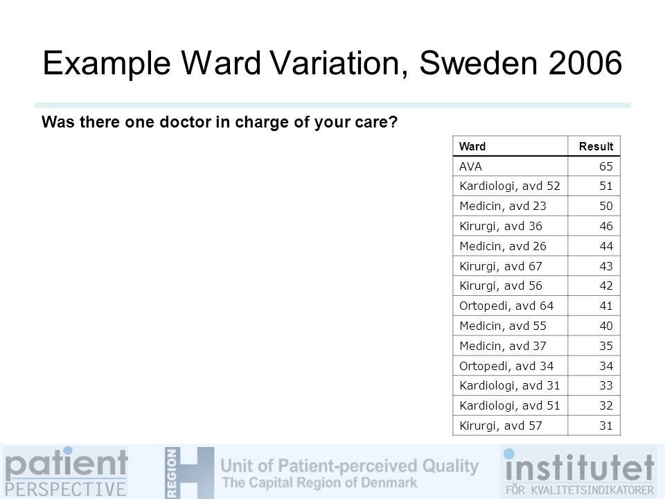 Example Ward Variation, Sweden 2006 WardResult AVA65 Kardiologi, avd 5251 Medicin, avd 2350 Kirurgi, avd 3646 Medicin, avd 2644 Kirurgi, avd 6743 Kirurgi, avd 5642 Ortopedi, avd 6441 Medicin, avd 5540 Medicin, avd 3735 Ortopedi, avd 3434 Kardiologi, avd 3133 Kardiologi, avd 5132 Kirurgi, avd 5731 Was there one doctor in charge of your care