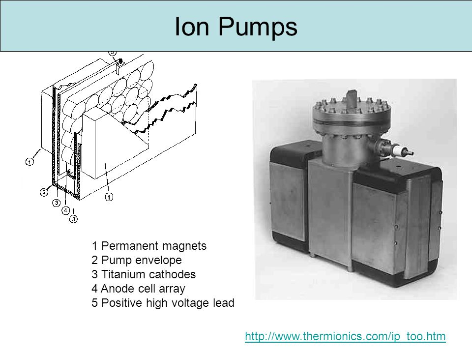 1 Permanent magnets 2 Pump envelope 3 Titanium cathodes 4 Anode cell array 5 Positive high voltage lead http://www.thermionics.com/ip_too.htm Ion Pumps