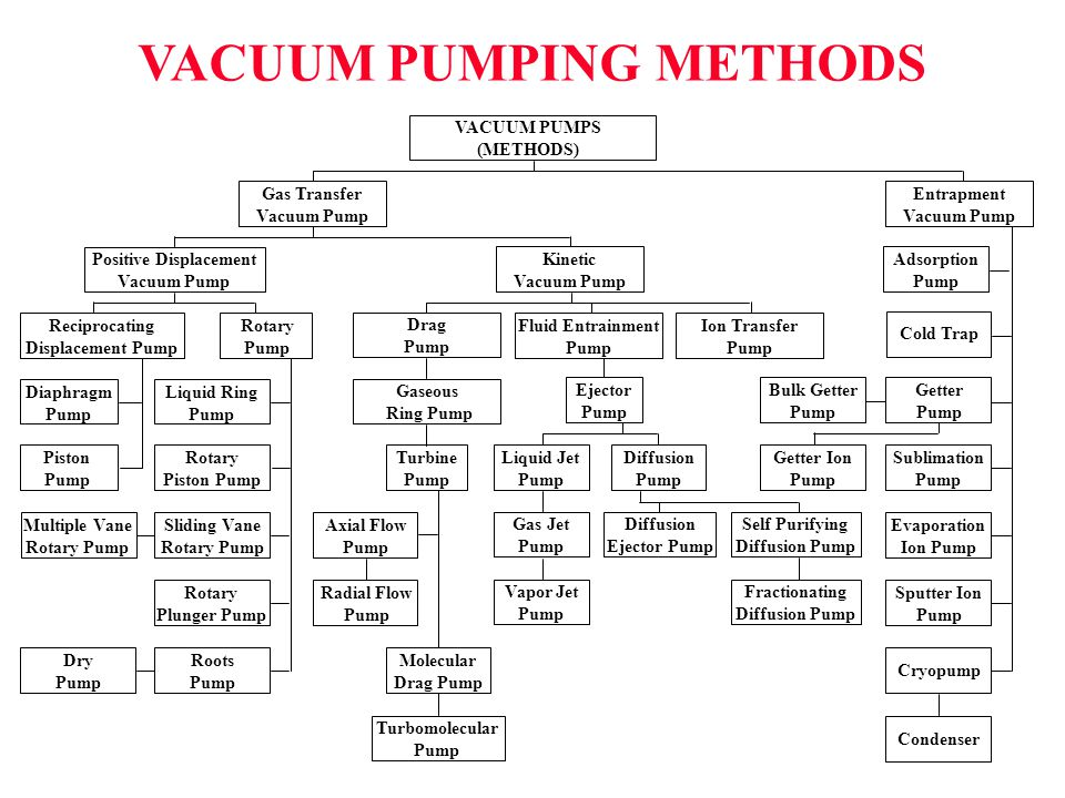 How the Pump Works