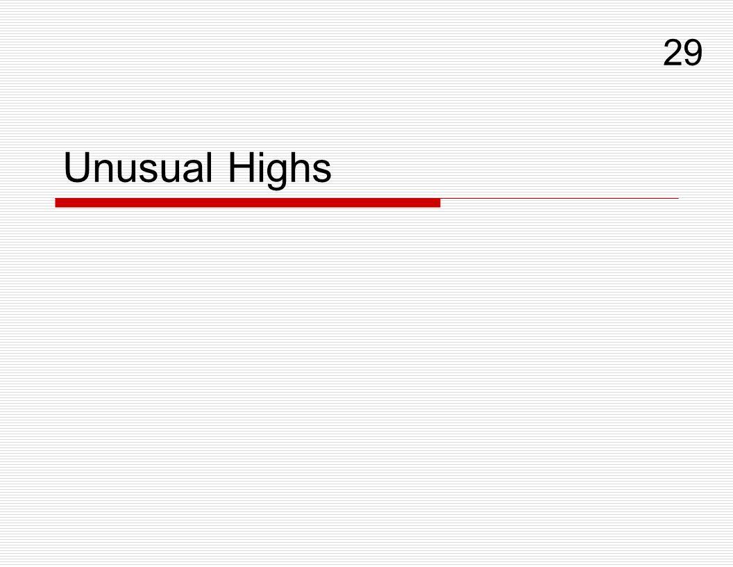 Unusual Highs 29