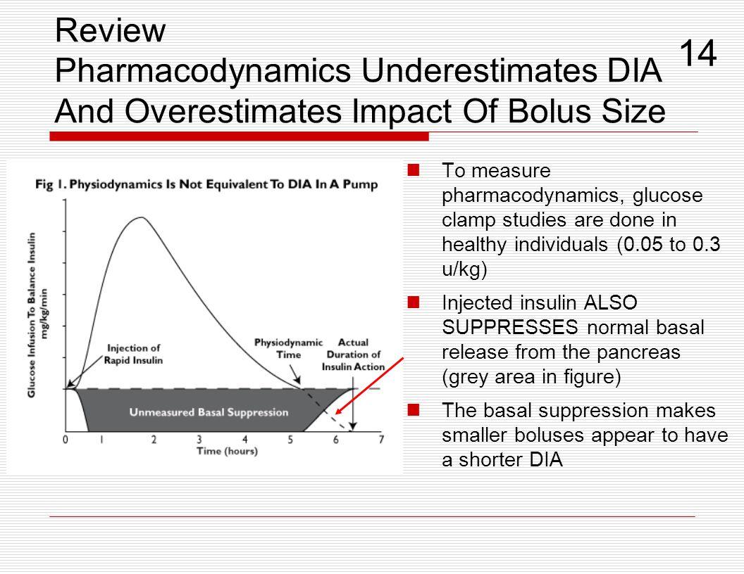 Review Pharmacodynamics Underestimates DIA And Overestimates Impact Of Bolus Size To measure pharmacodynamics, glucose clamp studies are done in healt