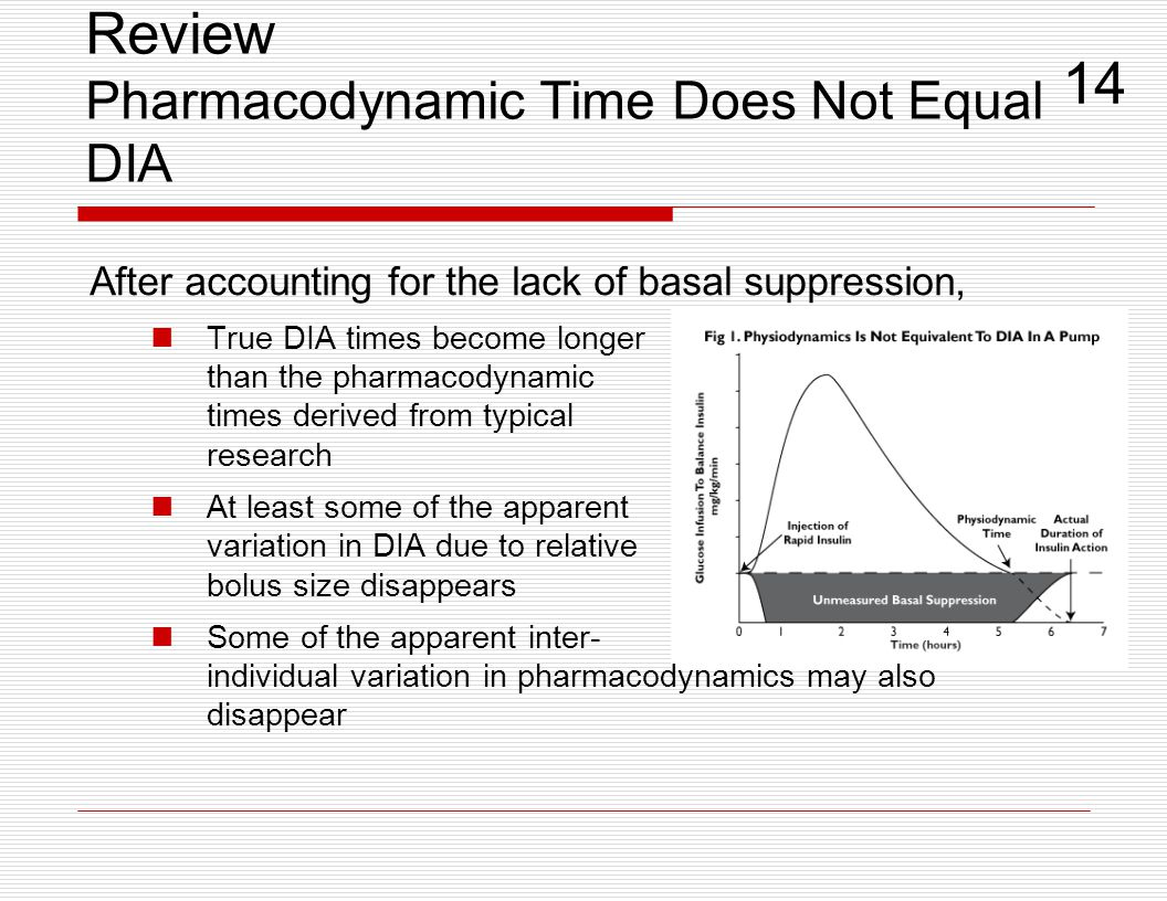 Review Pharmacodynamic Time Does Not Equal DIA After accounting for the lack of basal suppression, True DIA times become longer than the pharmacodynam