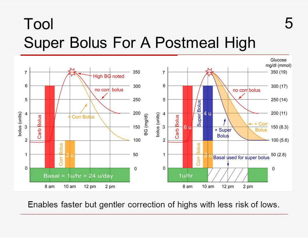 Tool Super Bolus For A Postmeal High Enables faster but gentler correction of highs with less risk of lows. 5