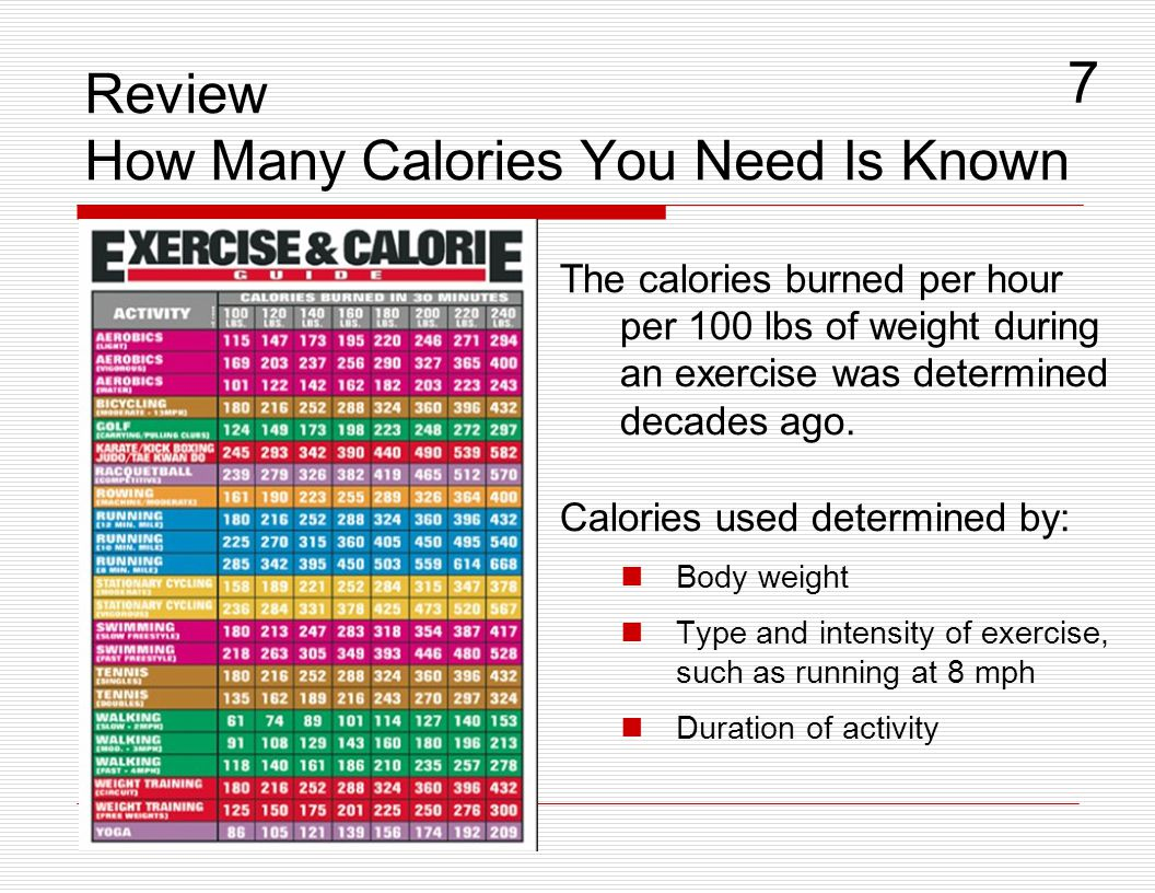 Review How Many Calories You Need Is Known The calories burned per hour per 100 lbs of weight during an exercise was determined decades ago. Calories