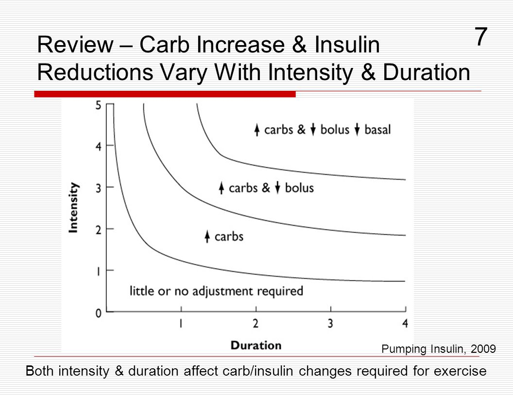Review – Carb Increase & Insulin Reductions Vary With Intensity & Duration Both intensity & duration affect carb/insulin changes required for exercise
