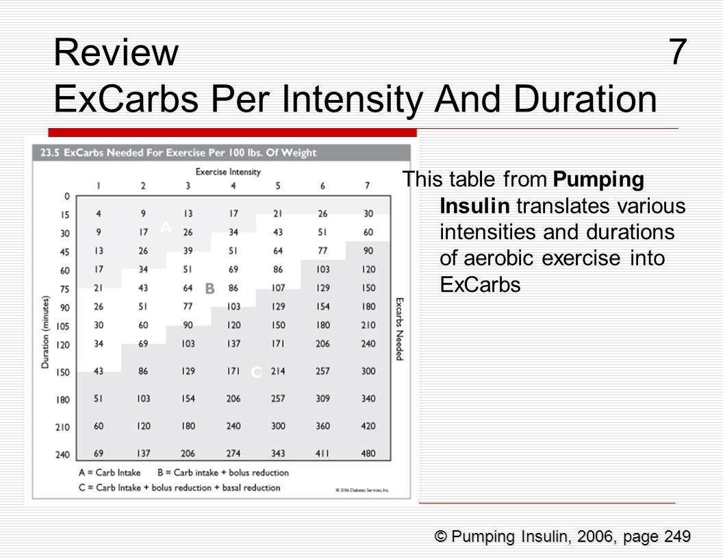 Review ExCarbs Per Intensity And Duration This table from Pumping Insulin translates various intensities and durations of aerobic exercise into ExCarb