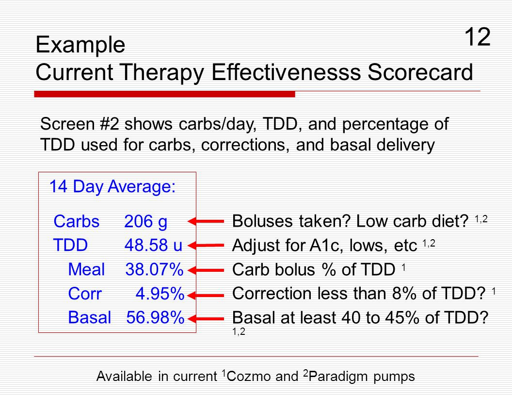 Example Current Therapy Effectivenesss Scorecard 14 Day Average: Carbs 206 g TDD 48.58 u Meal 38.07% Corr 4.95% Basal 56.98% Boluses taken? Low carb d