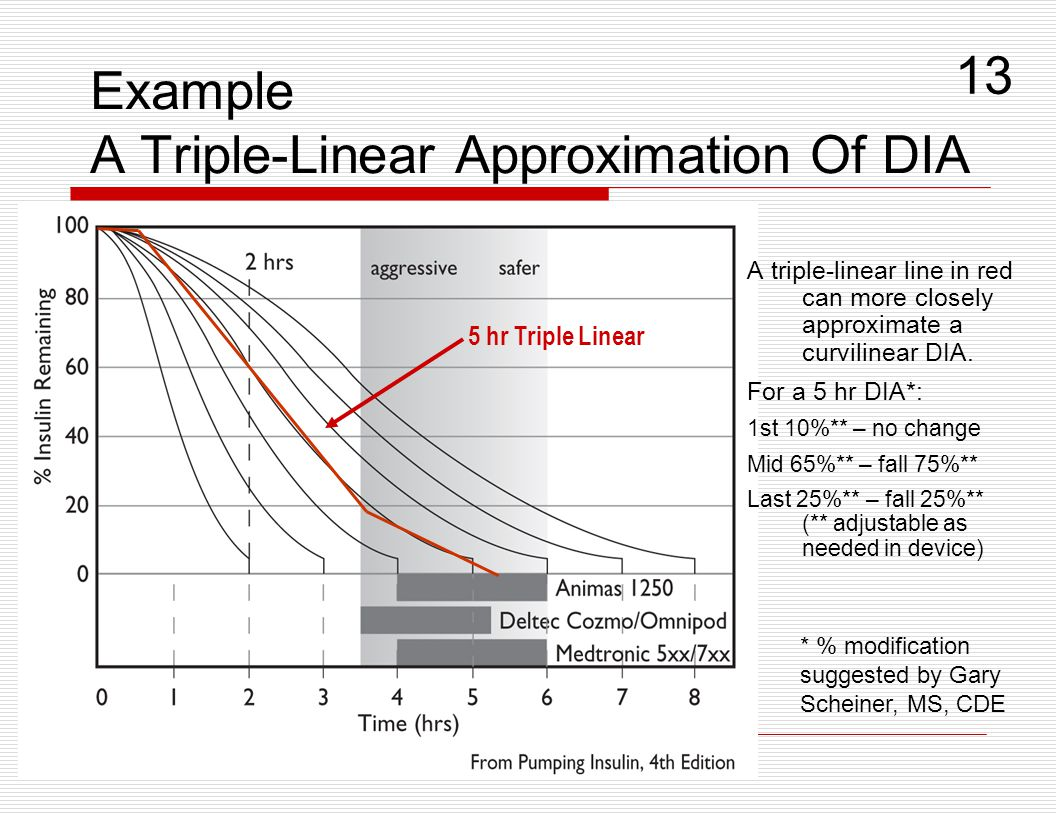 Example A Triple-Linear Approximation Of DIA A triple-linear line in red can more closely approximate a curvilinear DIA. For a 5 hr DIA*: 1st 10%** –