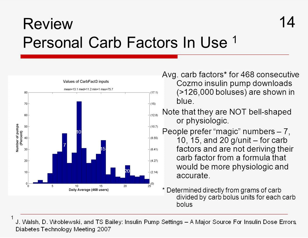 Review Personal Carb Factors In Use 1 Avg. carb factors* for 468 consecutive Cozmo insulin pump downloads (>126,000 boluses) are shown in blue. Note t